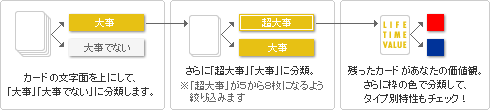 LIFE TIME VALUEの使い方
